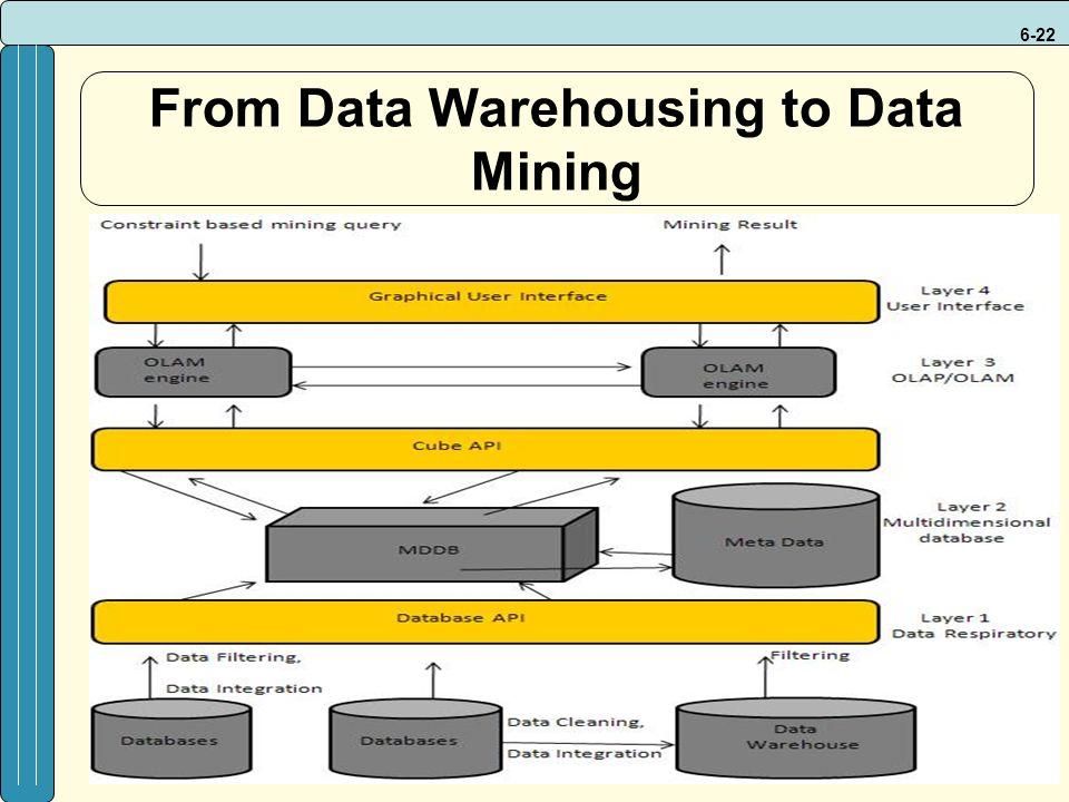 6-22 From Data Warehousing to Data Mining