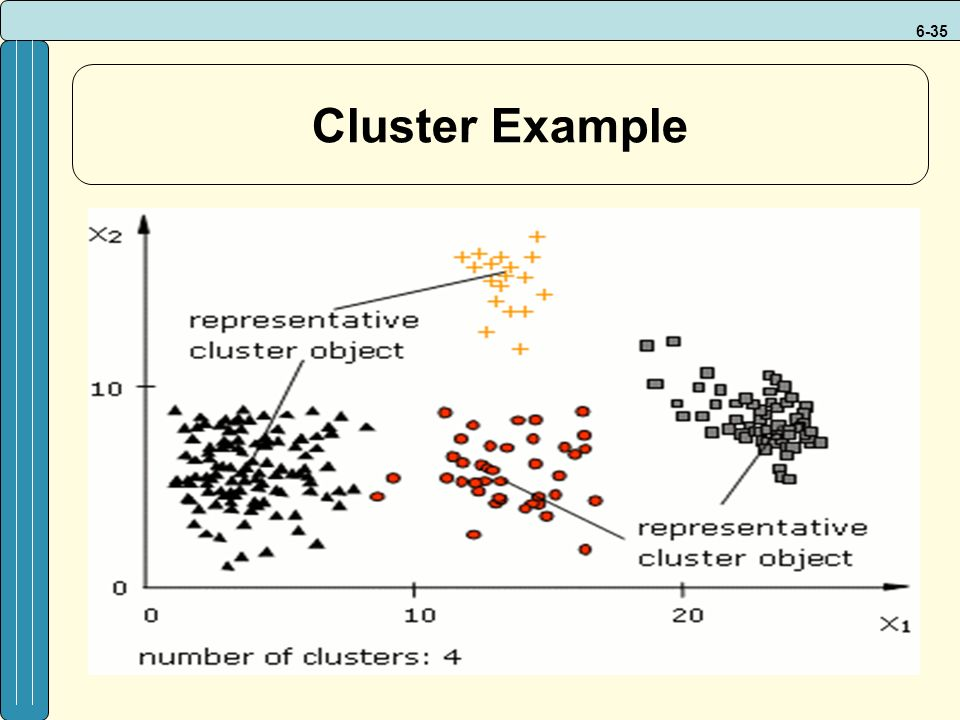 6-35 Cluster Example