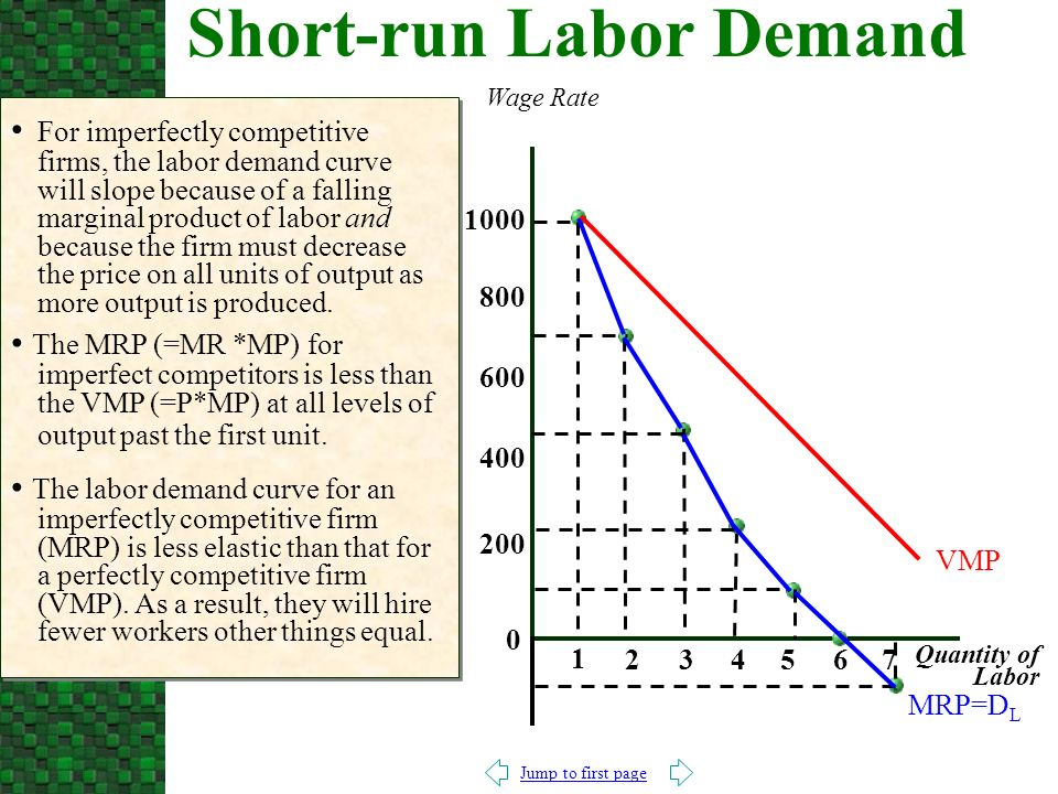 Jump to first page For imperfectly competitive firms, the labor demand curve will slope because of a falling marginal product of labor and because the firm must decrease the price on all units of output as more output is produced.