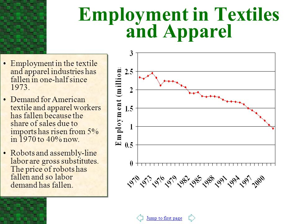 Jump to first page Employment in Textiles and Apparel Employment in the textile and apparel industries has fallen in one-half since 1973.