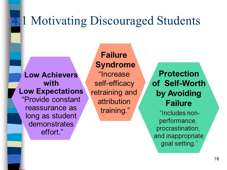 "16 4.1 Motivating Discouraged Students Failure Syndrome ""Increase self-efficacy retraining and attribution training."" Protection of Self-Worth by Avoi"