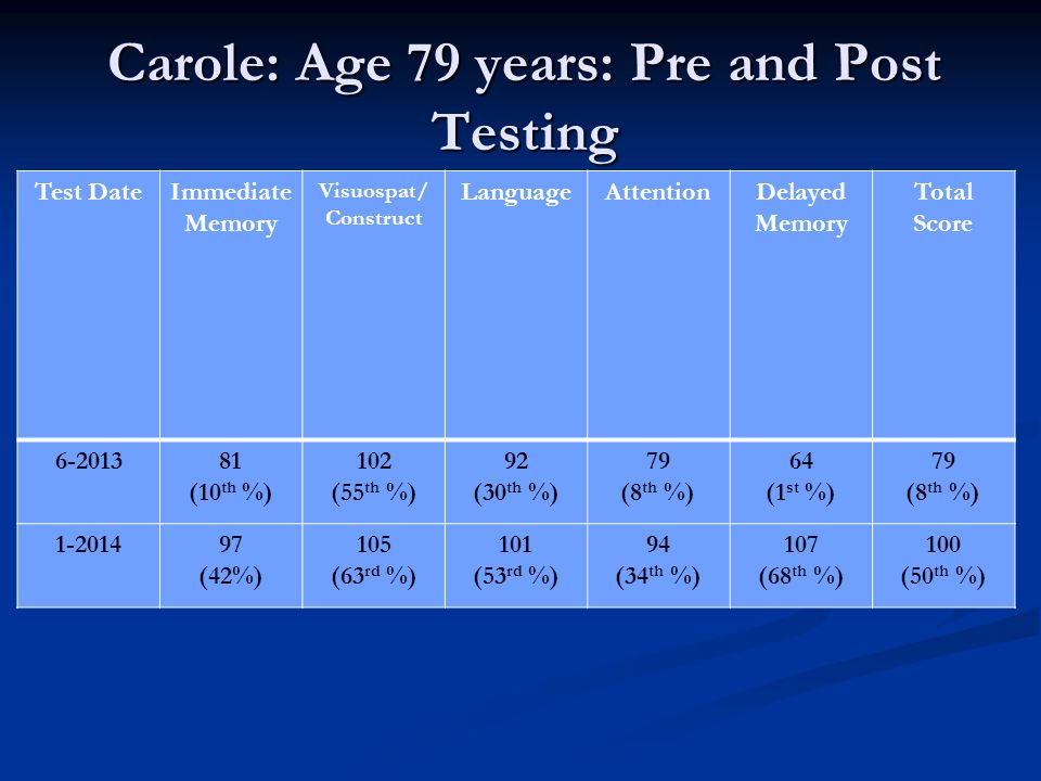 Carole: Age 79 years: Pre and Post Testing Test DateImmediate Memory Visuospat/ Construct LanguageAttentionDelayed Memory Total Score 6-201381 (10 th %) 102 (55 th %) 92 (30 th %) 79 (8 th %) 64 (1 st %) 79 (8 th %) 1-201497 (42%) 105 (63 rd %) 101 (53 rd %) 94 (34 th %) 107 (68 th %) 100 (50 th %)