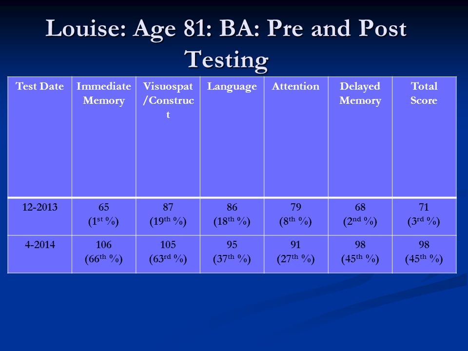 Louise: Age 81: BA: Pre and Post Testing Test DateImmediate Memory Visuospat /Construc t LanguageAttentionDelayed Memory Total Score 12-201365 (1 st %) 87 (19 th %) 86 (18 th %) 79 (8 th %) 68 (2 nd %) 71 (3 rd %) 4-2014106 (66 th %) 105 (63 rd %) 95 (37 th %) 91 (27 th %) 98 (45 th %) 98 (45 th %)