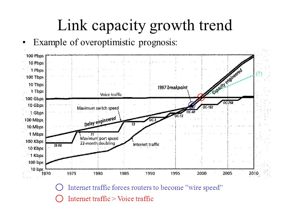 Link capacity growth trend Example of overoptimistic prognosis: Internet traffic forces routers to become wire speed Internet traffic > Voice traffic ( )