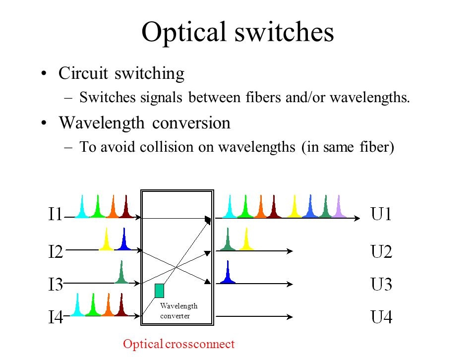 Optical switches Circuit switching –Switches signals between fibers and/or wavelengths.