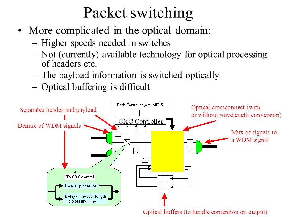 Packet switching More complicated in the optical domain: –Higher speeds needed in switches –Not (currently) available technology for optical processing of headers etc.