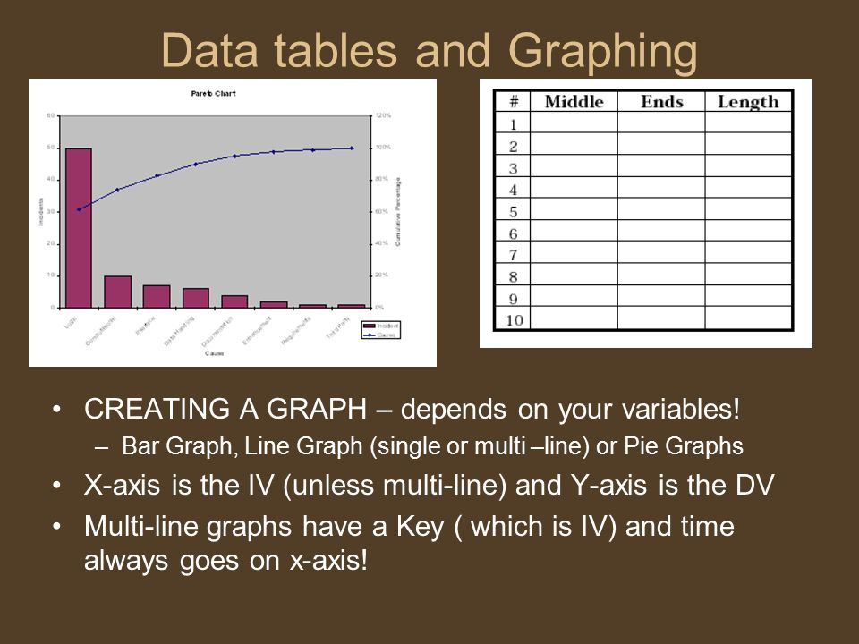 Data tables and Graphing CREATING A GRAPH – depends on your variables.