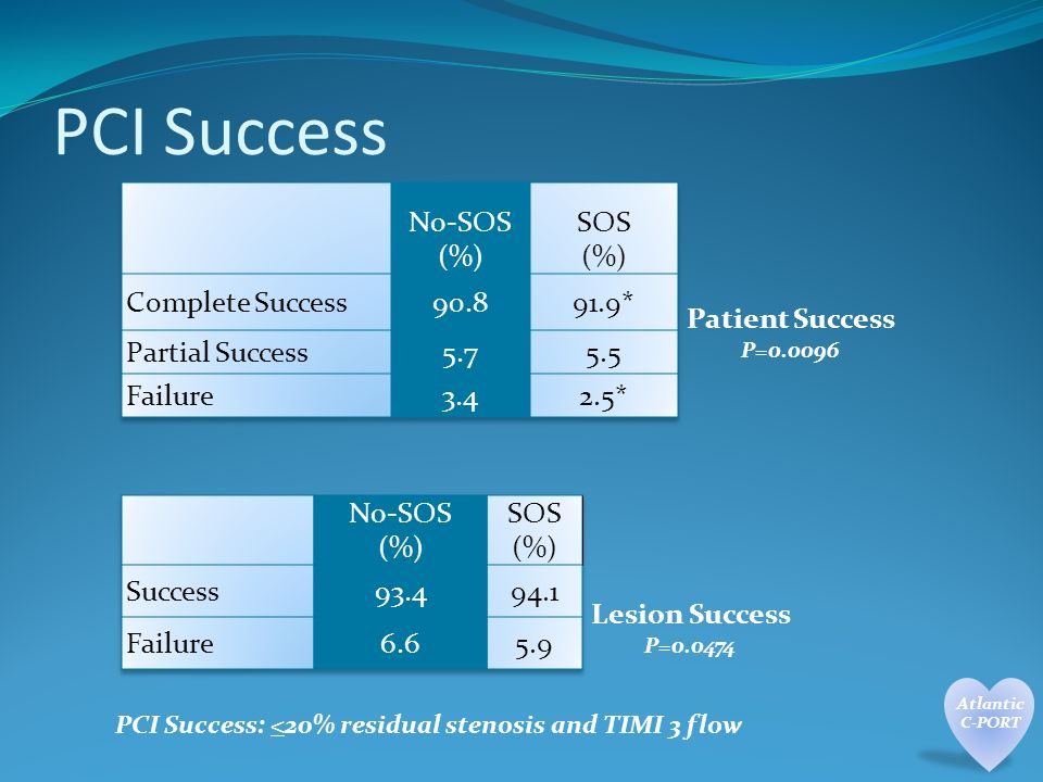 PCI Success Patient Success P= Lesion Success P= PCI Success: <20% residual stenosis and TIMI 3 flow