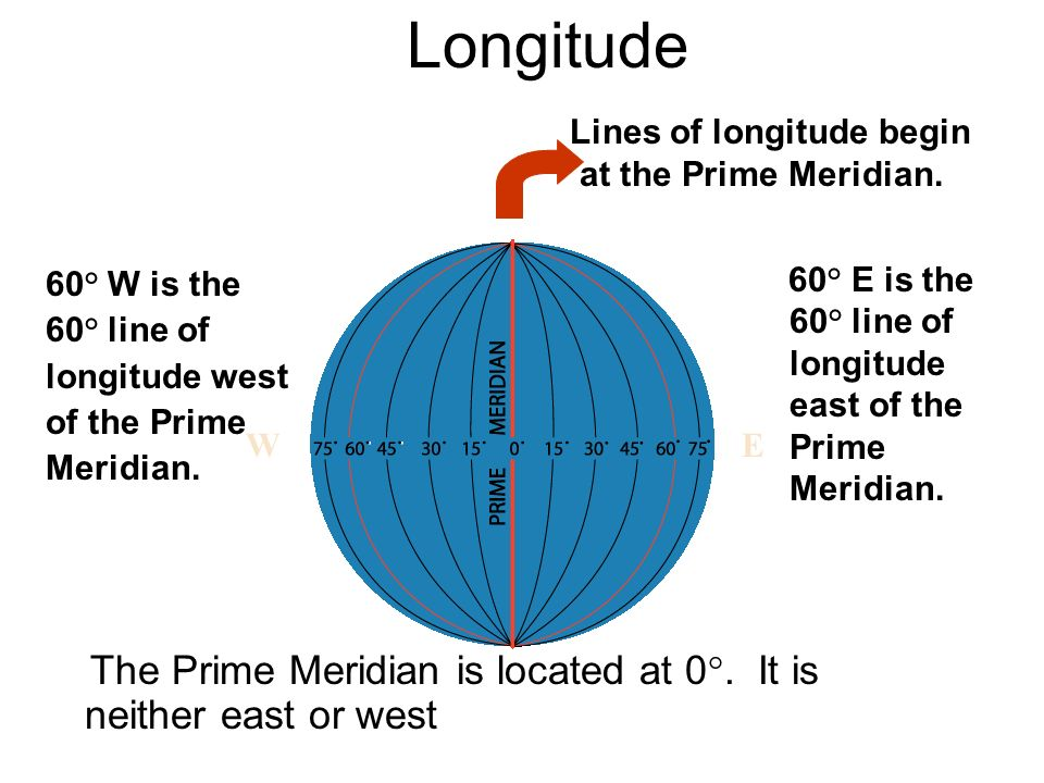 Longitude Lines of longitude begin at the Prime Meridian.