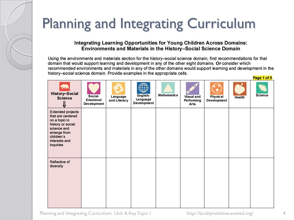 Planning and Integrating Curriculum Planning and Integrating Curriculum: Unit 4, Key Topic 3http://facultyinitiative.wested.org/13 Paper 4, Family Engagement in Early Childhood Programs: Serving Families of Dual Language Learners Paper 5, Assessment of Young Dual Language Learners in Preschool Paper 6, Early Intervention and Young Dual Language Learners with Special Needs