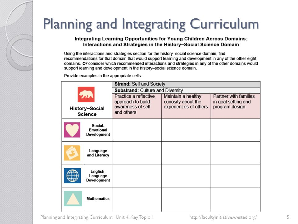 Planning and Integrating Curriculum Planning and Integrating Curriculum: Unit 4, Key Topic 4http://facultyinitiative.wested.org/8 Environments and Materials Which suggested environments and materials have you seen examples of in early care and education settings.