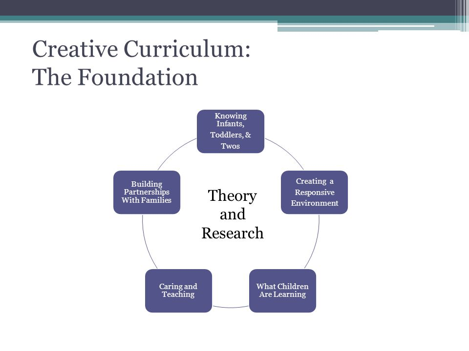 Creative Curriculum: The Foundation Knowing Infants, Toddlers, & Twos Creating a Responsive Environment What Children Are Learning Caring and Teaching Building Partnerships With Families Theory and Research