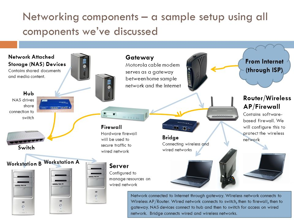 NETWORKING COMPONENTS AN OVERVIEW OF COMMONLY USED HARDWARE ...
