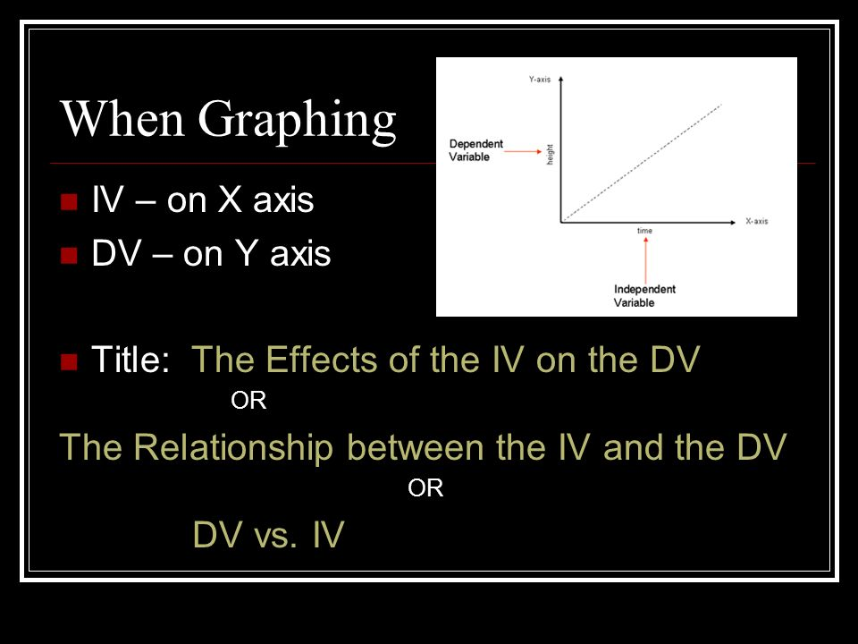 When Graphing IV – on X axis DV – on Y axis Title: The Effects of the IV on the DV OR The Relationship between the IV and the DV OR DV vs.
