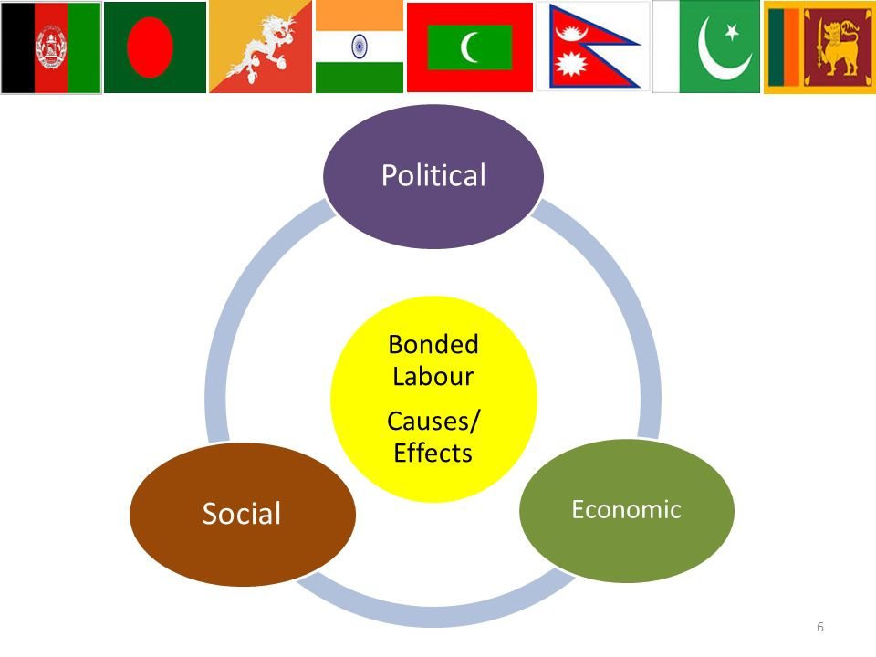 Bonded Labour Causes/ Effects Political Economic Social 6