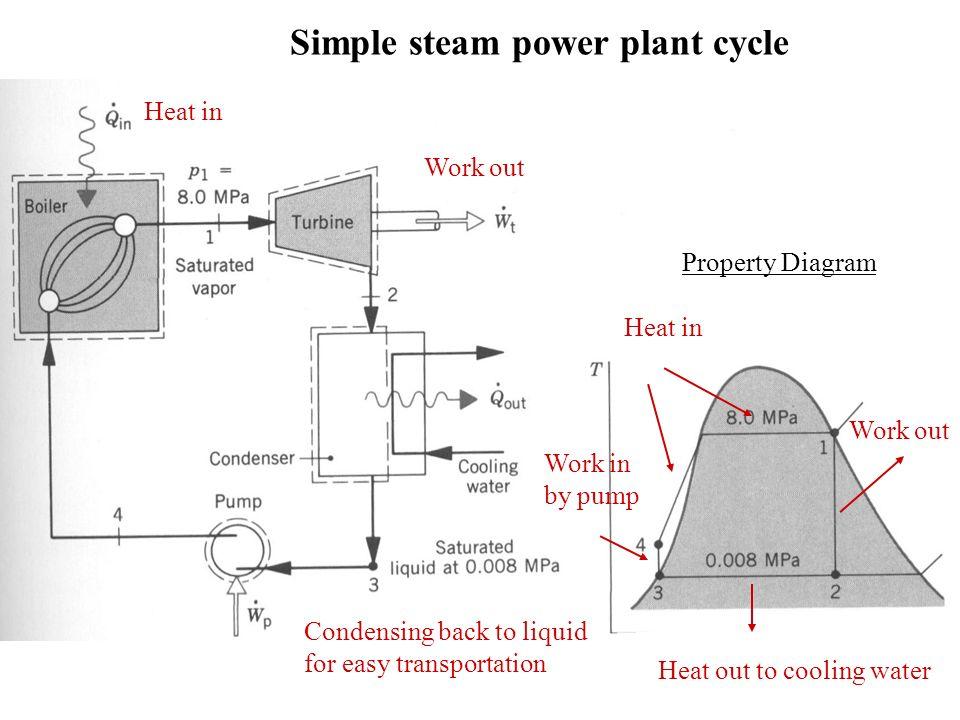 Steam Engine Sliding valve Steam enters chamber from left leaving – Diagram Of Condensing Steam Engine