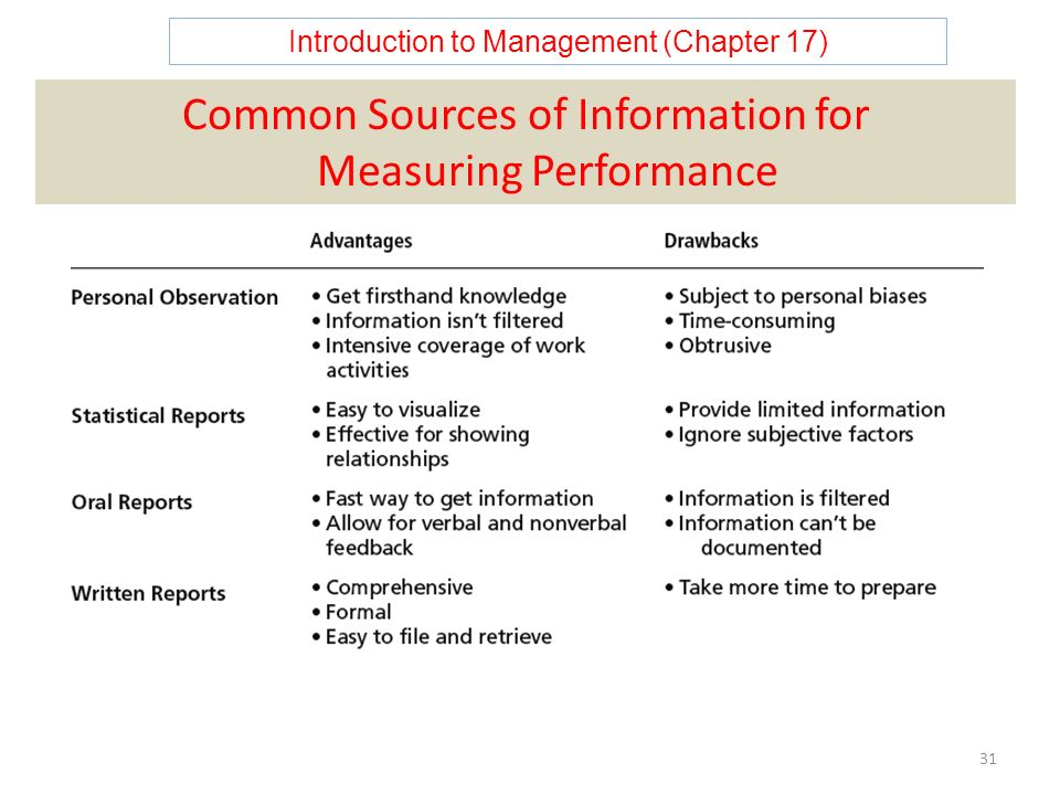 Introduction to Management (Chapter 17) 31 Common Sources of Information for Measuring Performance