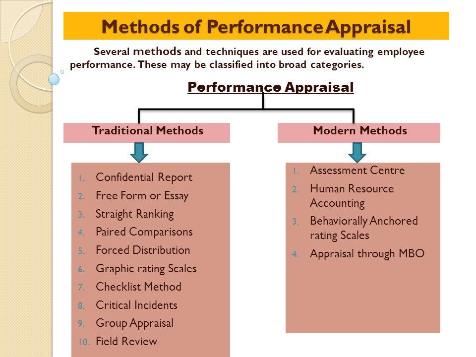 performance appraisal 4 essay