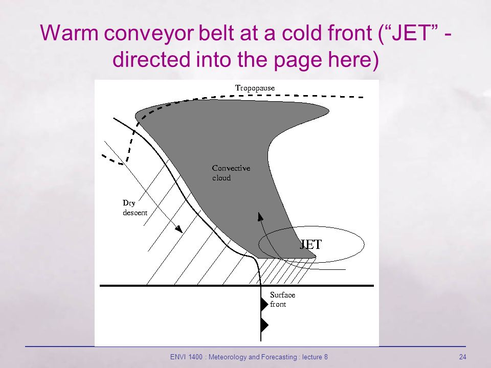 ENVI 1400 : Meteorology and Forecasting : lecture 824 Warm conveyor belt at a cold front ( JET - directed into the page here)