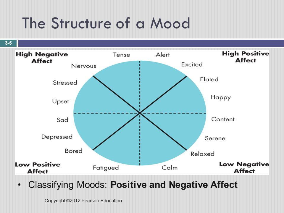 Copyright ©2012 Pearson Education The Structure of a Mood 3-5 Classifying Moods: Positive and Negative Affect