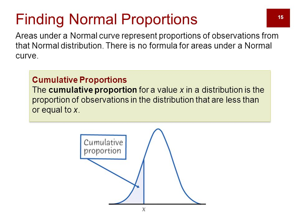 15 Finding Normal Proportions Areas under a Normal curve represent proportions of observations from that Normal distribution.