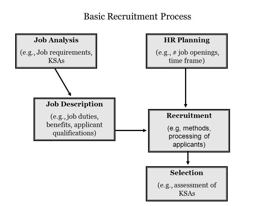 job recruitment process essay