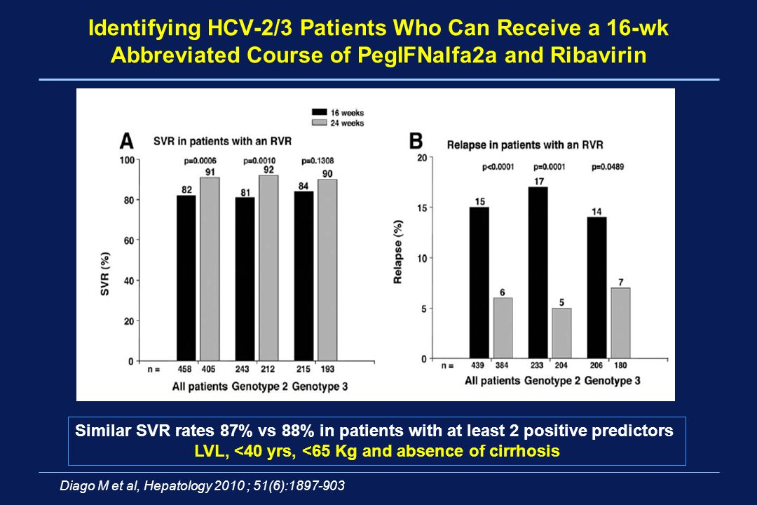Identifying HCV-2/3 Patients Who Can Receive a 16-wk Abbreviated Course of PegIFNalfa2a and Ribavirin Similar SVR rates 87% vs 88% in patients with at least 2 positive predictors LVL, <40 yrs, <65 Kg and absence of cirrhosis Diago M et al, Hepatology 2010 ; 51(6):