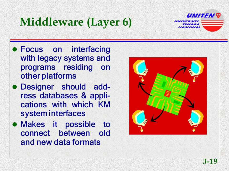 Transport Layer (Layer 5) Ensures that the com- pany will become a network of relation- ships Considers u multimedia u URLs, u graphics u connectivity speeds u bandwidths 3-18