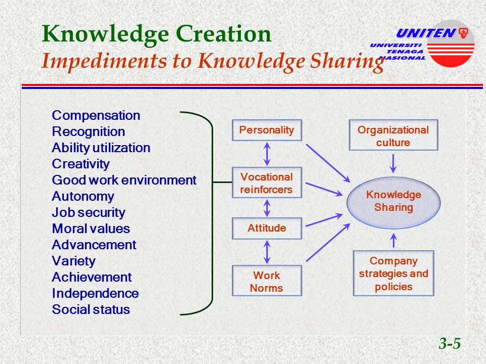 Knowledge Creation Definition Dynamic activity that can enhance organiza- tion success and econo- mic well-being Driver of innovation Involves knowledge ac- quisition, selection, ge- neration and sharing Maturation u translates experience into knowledge 3-4