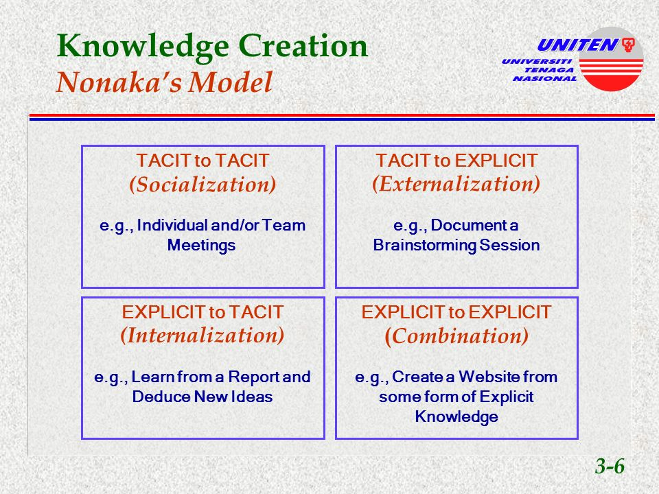 Knowledge Creation Impediments to Knowledge Sharing 3-5 Vocational reinforcers Attitude Personality Company strategies and policies Organizational culture Work Norms Compensation Recognition Ability utilization Creativity Good work environment Autonomy Job security Moral values Advancement Variety Achievement Independence Social status Knowledge Sharing