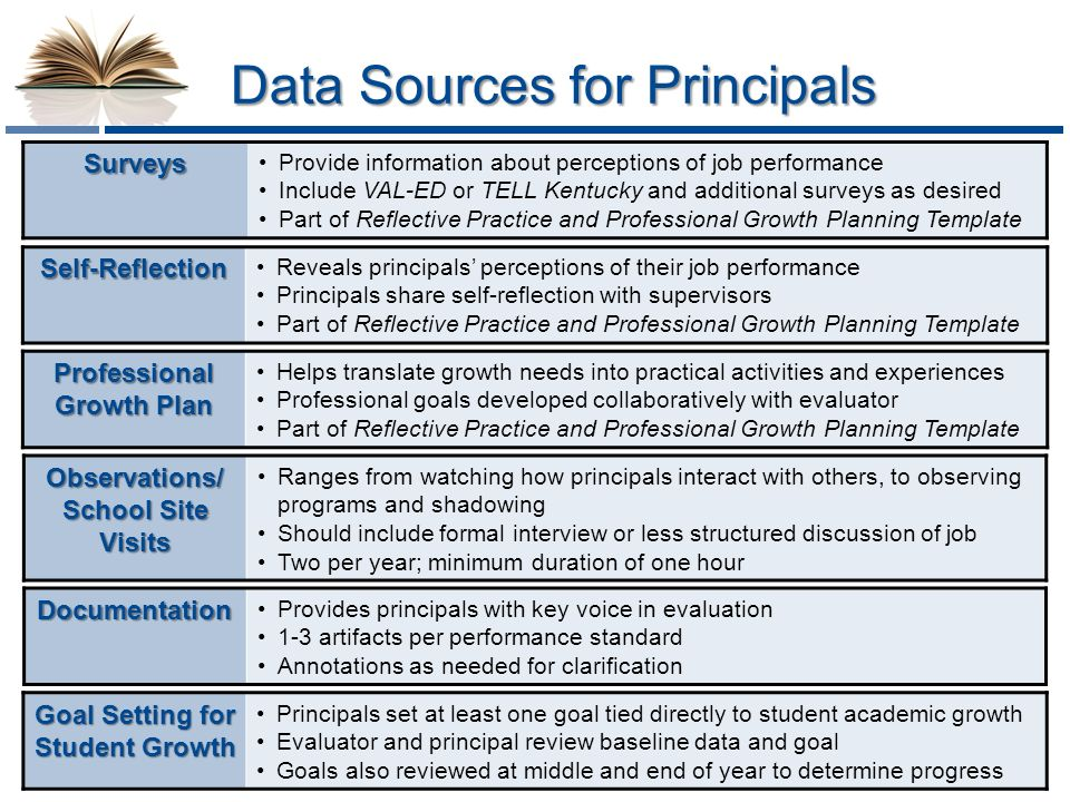 Student achievement teacher and leader effectiveness principal 10 data pronofoot35fo Choice Image