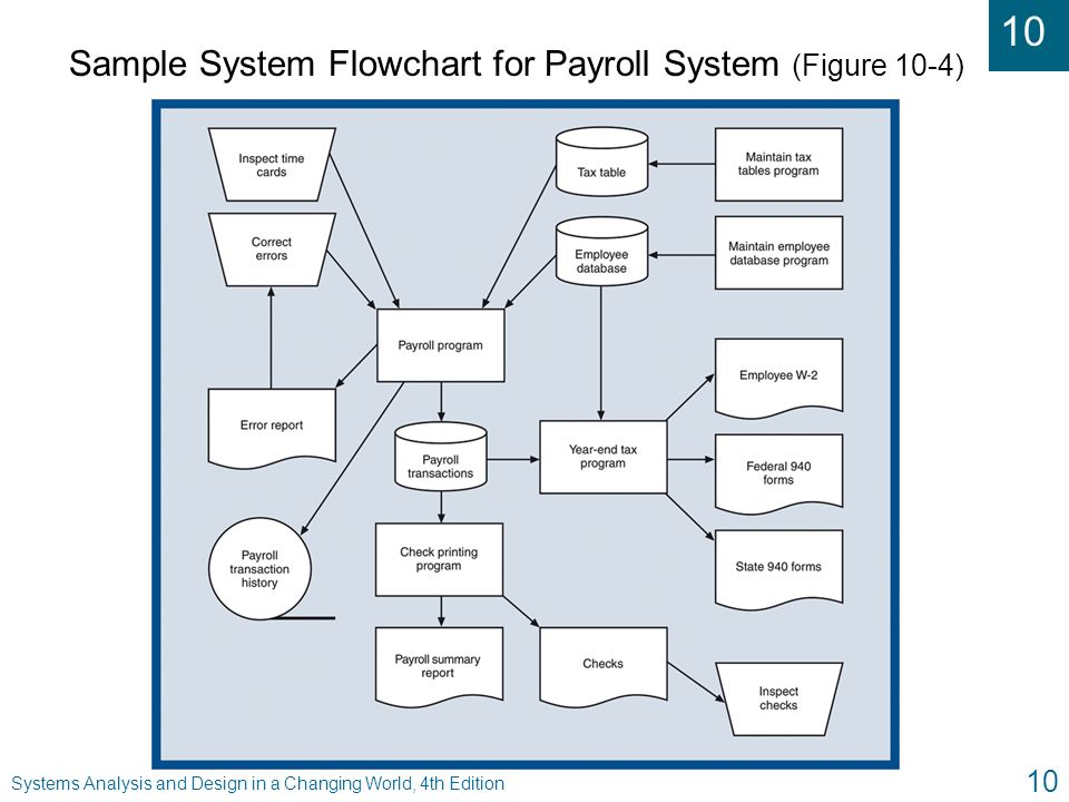 chapter 1 payroll system