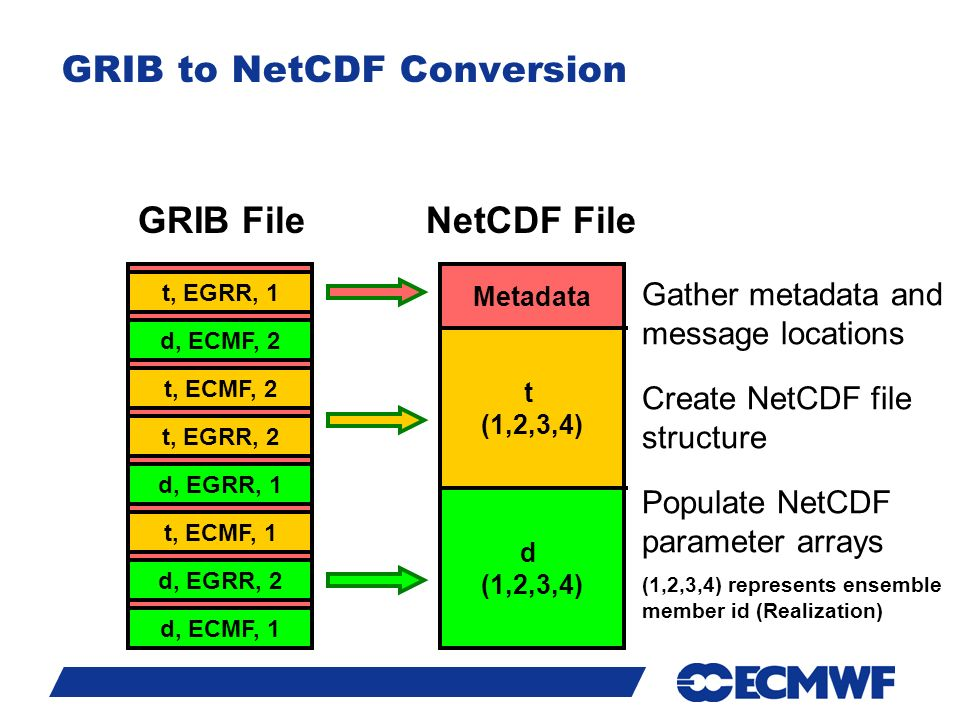 Slide 11 GRIB to NetCDF Conversion t, EGRR, 1 t (1,2,3,4) d (1,2,3,4) Metadata t, ECMF, 2 t, EGRR, 2 t, ECMF, 1 d, EGRR, 1 d, EGRR, 2 d, ECMF, 1 d, ECMF, 2 Gather metadata and message locations Create NetCDF file structure Populate NetCDF parameter arrays (1,2,3,4) represents ensemble member id (Realization) GRIB FileNetCDF File