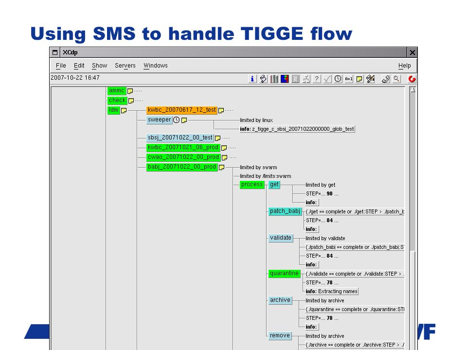 Slide 6 Using SMS to handle TIGGE flow