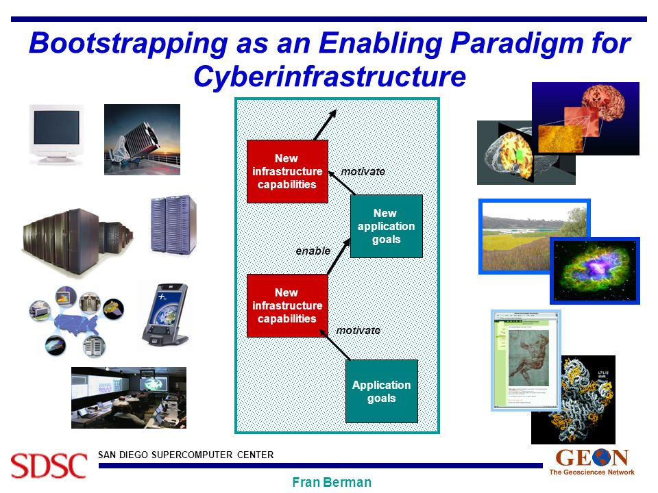 SAN DIEGO SUPERCOMPUTER CENTER Fran Berman Bootstrapping as an Enabling Paradigm for Cyberinfrastructure Application goals New infrastructure capabilities motivate New application goals enable New infrastructure capabilities motivate