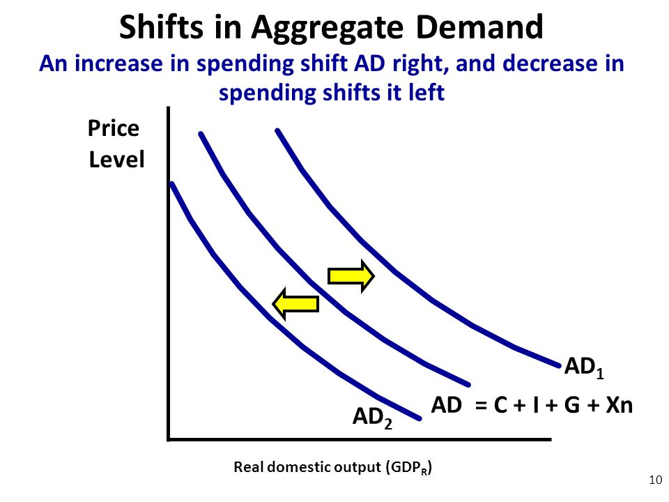 Shifts in Aggregate Demand Price Level Real domestic output (GDP R ) AD 10 An increase in spending shift AD right, and decrease in spending shifts it left = C + I + G + Xn AD 1 AD 2