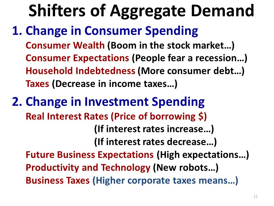 Shifters of Aggregate Demand 1.Change in Consumer Spending Consumer Wealth (Boom in the stock market…) Consumer Expectations (People fear a recession…) Household Indebtedness (More consumer debt…) Taxes (Decrease in income taxes…) 2.