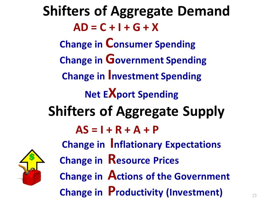 Shifters of Aggregate Demand Change in C onsumer Spending Change in I nvestment Spending Change in G overnment Spending Net E X port Spending AD = C + I + G + X Shifters of Aggregate Supply AS = I + R + A + P Change in R esource Prices Change in A ctions of the Government Change in P roductivity (Investment) 23 Change in I nflationary Expectations