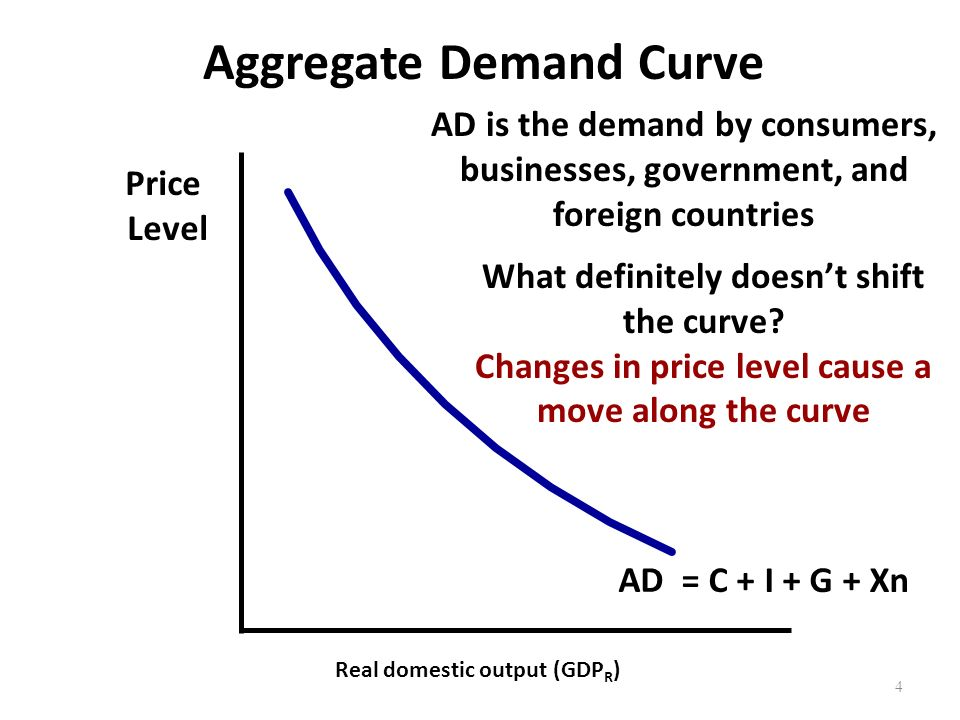 Aggregate Demand Curve Price Level Real domestic output (GDP R ) AD 4 AD is the demand by consumers, businesses, government, and foreign countries What definitely doesn't shift the curve.