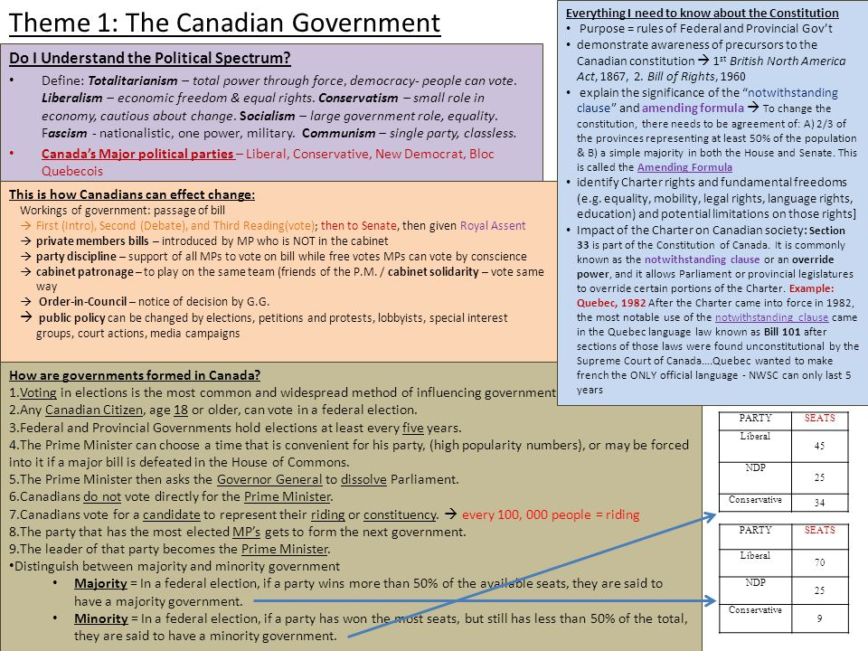 Compare and contrast how the Canadian government responded to the Depression and Recession?