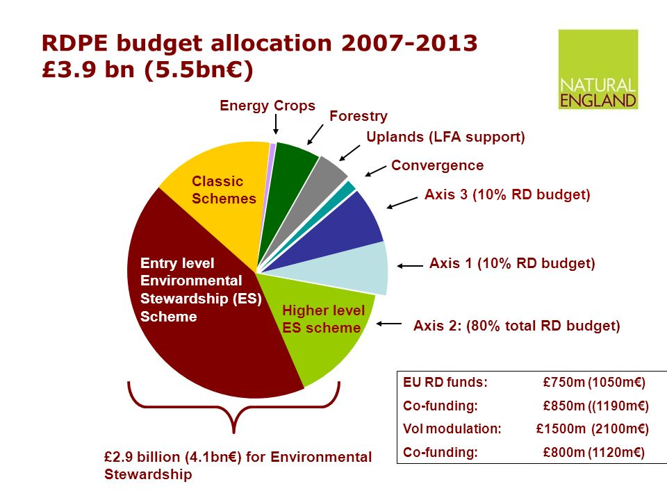 RDPE budget allocation £3.9 bn (5.5bn€) Convergence £2.9 billion (4.1bn€) for Environmental Stewardship Classic Schemes Axis 2: (80% total RD budget) Axis 1 (10% RD budget) Axis 3 (10% RD budget) Energy Crops Forestry Uplands (LFA support) Higher level ES scheme Entry level Environmental Stewardship (ES) Scheme EU RD funds: £750m (1050m€) Co-funding: £850m ((1190m€) Vol modulation:£1500m (2100m€) Co-funding: £800m (1120m€)