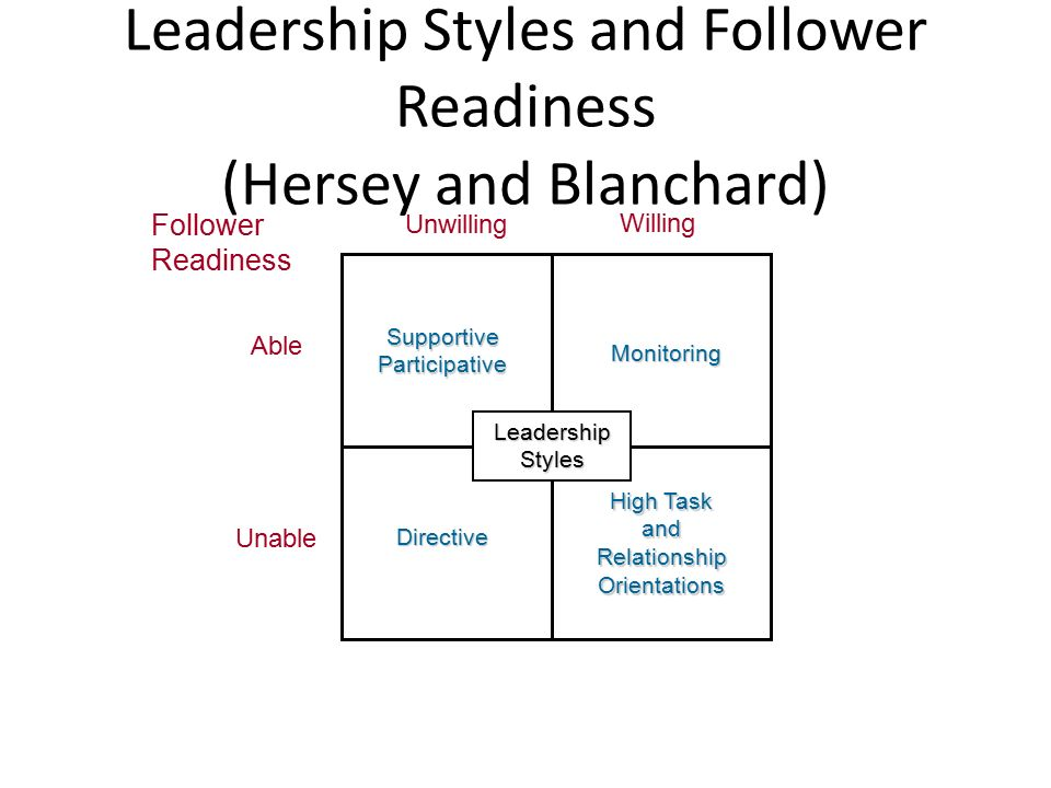 Leadership Styles and Follower Readiness (Hersey and Blanchard) Willing Unwilling Able UnableDirective High Task and Relationship Orientations Supportive Participative Monitoring Follower Readiness Leadership Styles