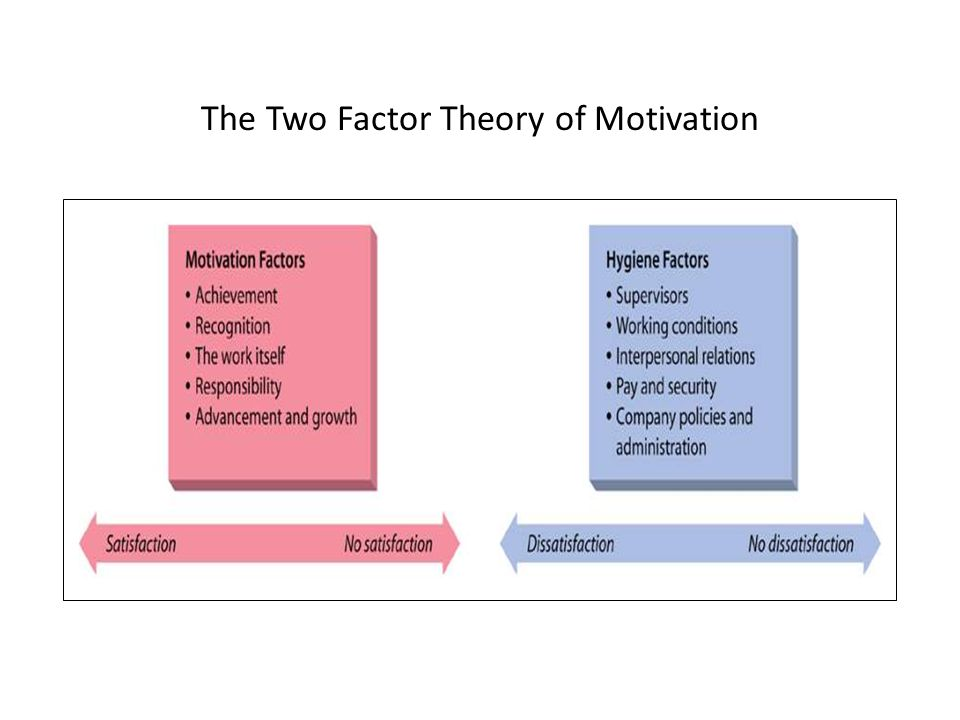 The Two Factor Theory of Motivation