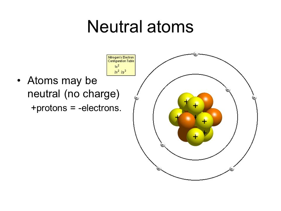 Octet Rule All atoms want to have 8 valence electrons in their outer shell.