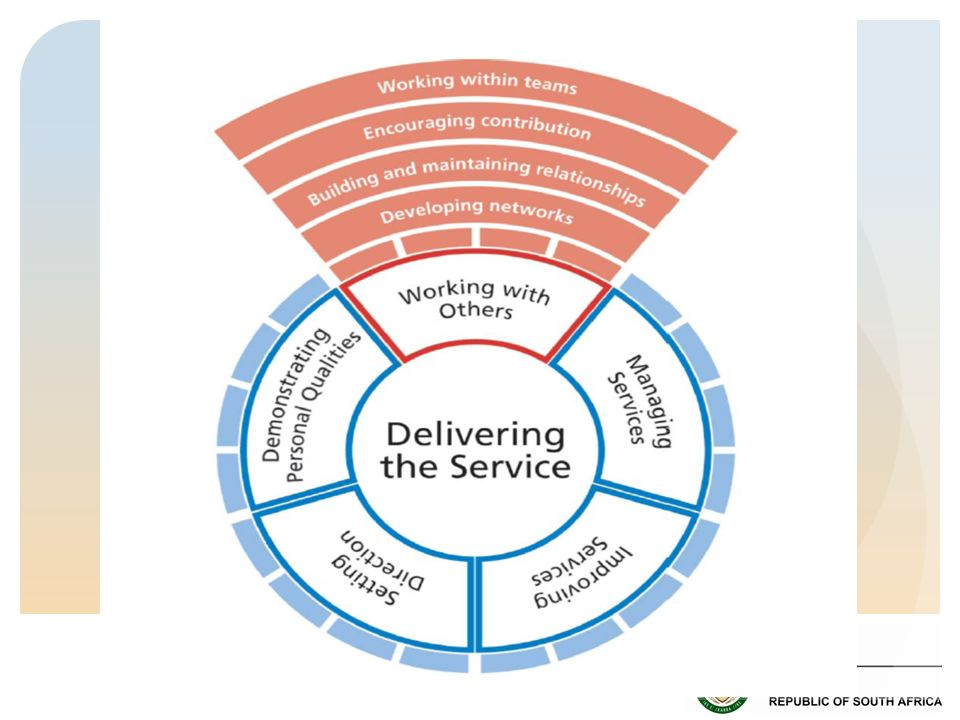 Developing networks Competent clinicians should Identify opportunities where working in collaboration with others within and across networks can bring added benefits Create opportunities to bring individuals and groups together to achieve goals Promote the sharing of information and resources Actively seek the views of others