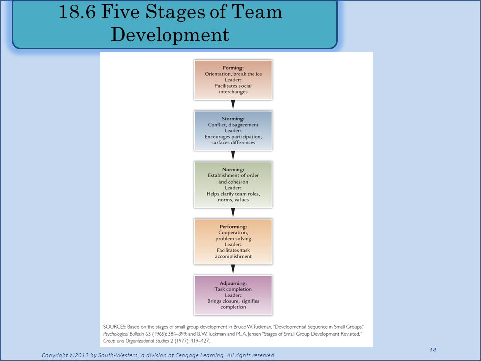 18.6 Five Stages of Team Development Copyright ©2012 by South-Western, a division of Cengage Learning. All rights reserved. 14