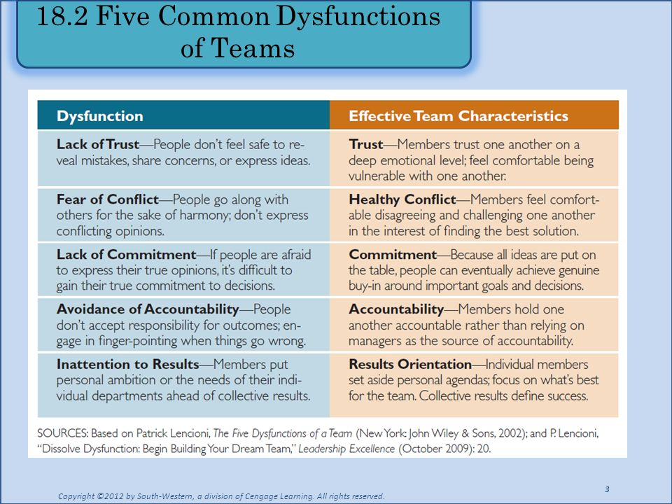 18.2 Five Common Dysfunctions of Teams Copyright ©2012 by South-Western, a division of Cengage Learning. All rights reserved. 3