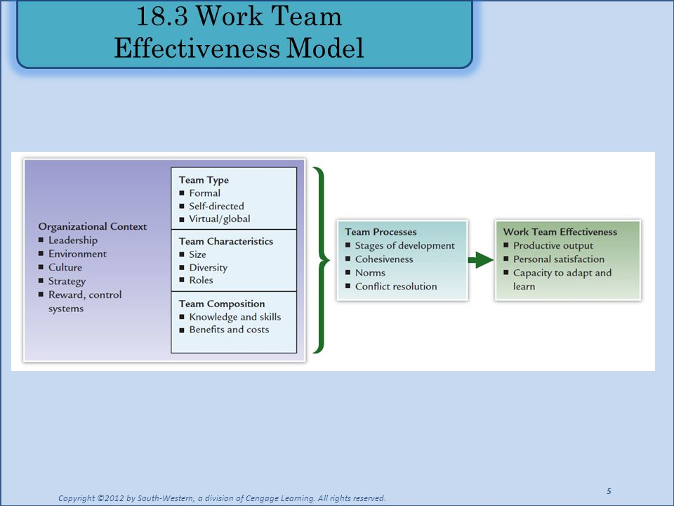18.3 Work Team Effectiveness Model Copyright ©2012 by South-Western, a division of Cengage Learning. All rights reserved. 5