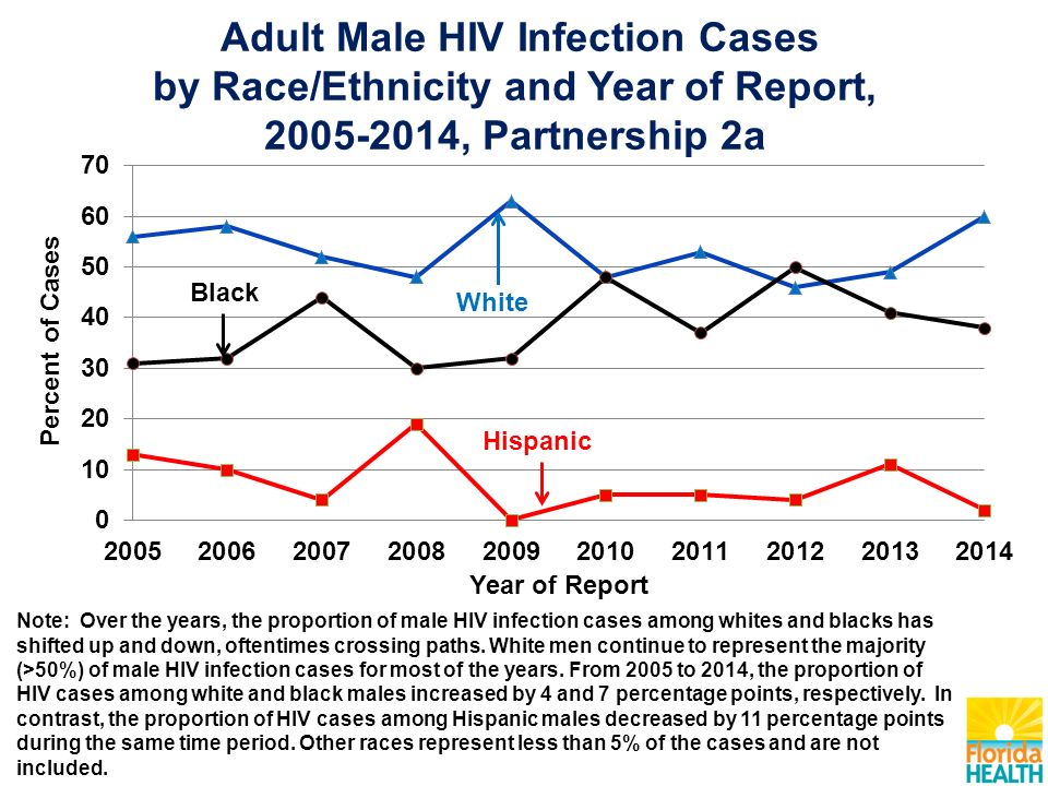 Adult Male HIV Infection Cases by Race/Ethnicity and Year of Report, , Partnership 2a Note: Over the years, the proportion of male HIV infection cases among whites and blacks has shifted up and down, oftentimes crossing paths.
