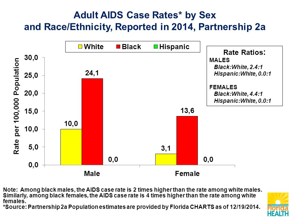 Note: Among black males, the AIDS case rate is 2 times higher than the rate among white males.